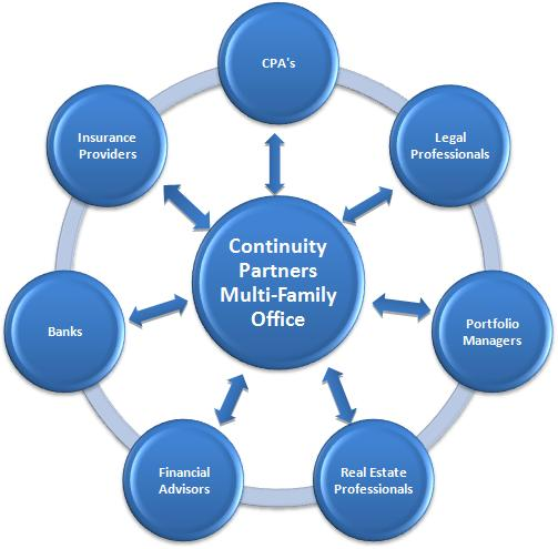 Continuity Partners Multi-Family Office